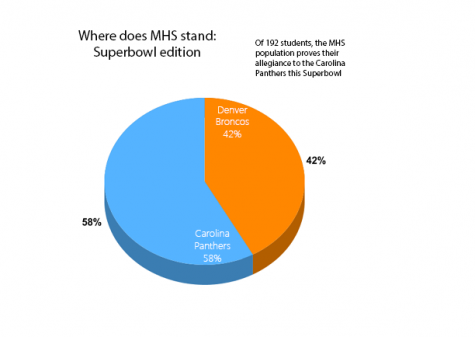 Where does MHS stand: Superbowl edition