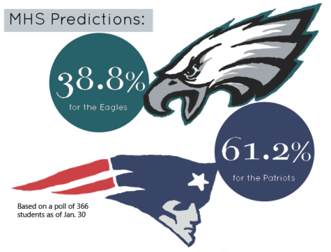 Superbowl LII Preview